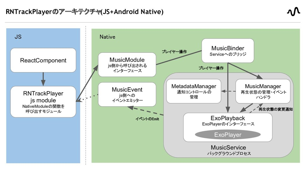 RNTrackPlayerのアーキテクチャ(JS+Android Native) 16 JS...