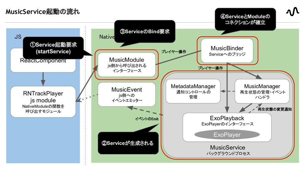 MusicService起動の流れ 18 JS Native ReactComponent...