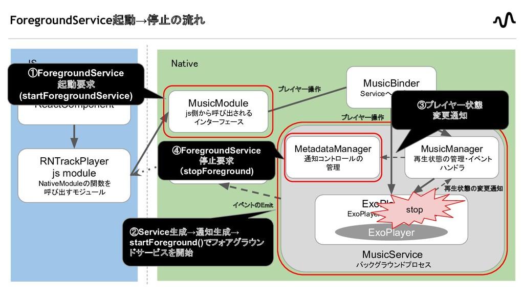 ForegroundService起動→停止の流れ 22 JS Native ReactC...