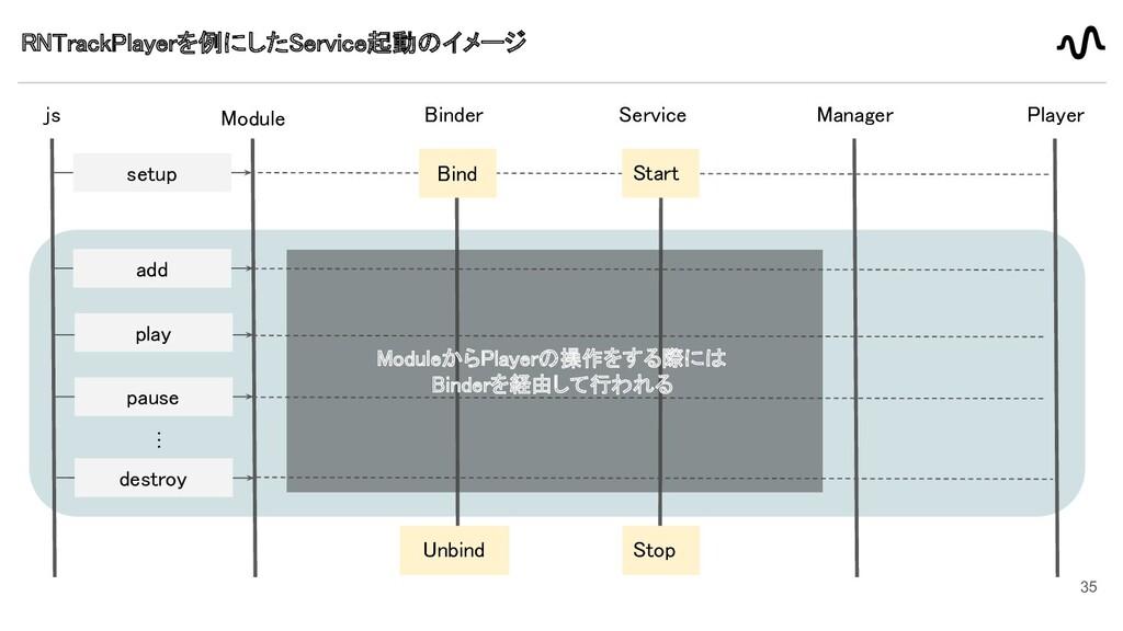 35 RNTrackPlayerを例にしたService起動のイメージ  js Modul...