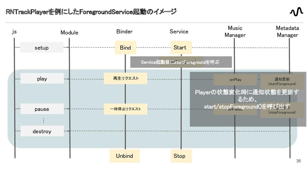 36 RNTrackPlayerを例にしたForegroundService起動のイメージ ...