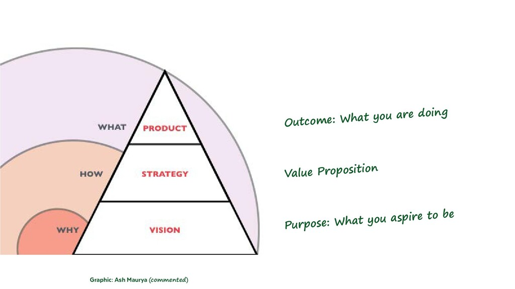 Graphic: Ash Maurya (commented) Value Propositi...