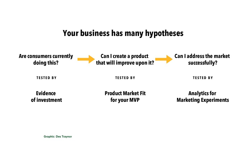 Your business has many hypotheses Are consumers...