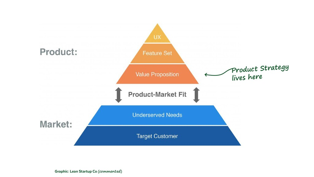 Graphic: Lean Startup Co (commented) Product St...