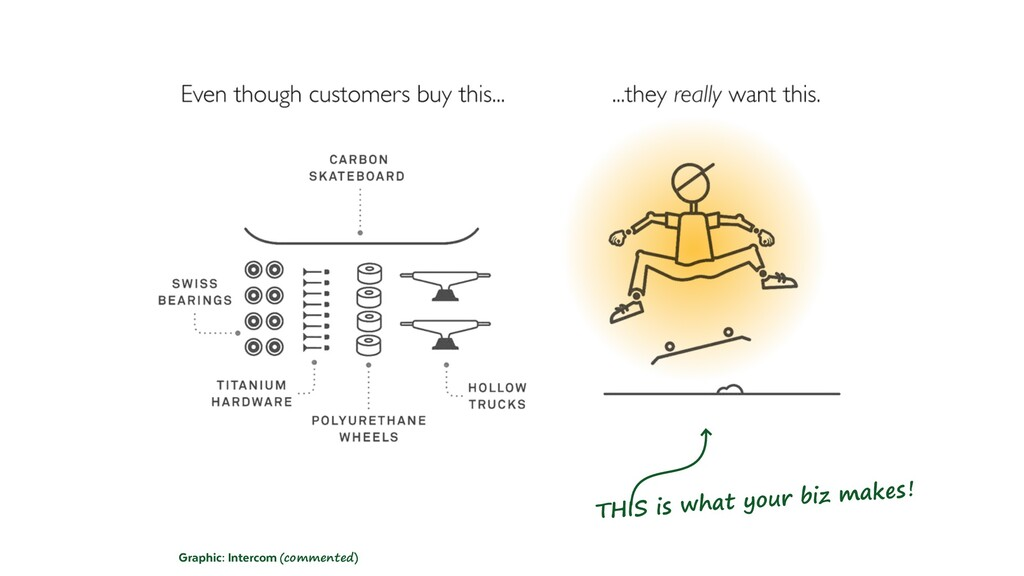 What is Customer Jobs? What is a Job to be Done...
