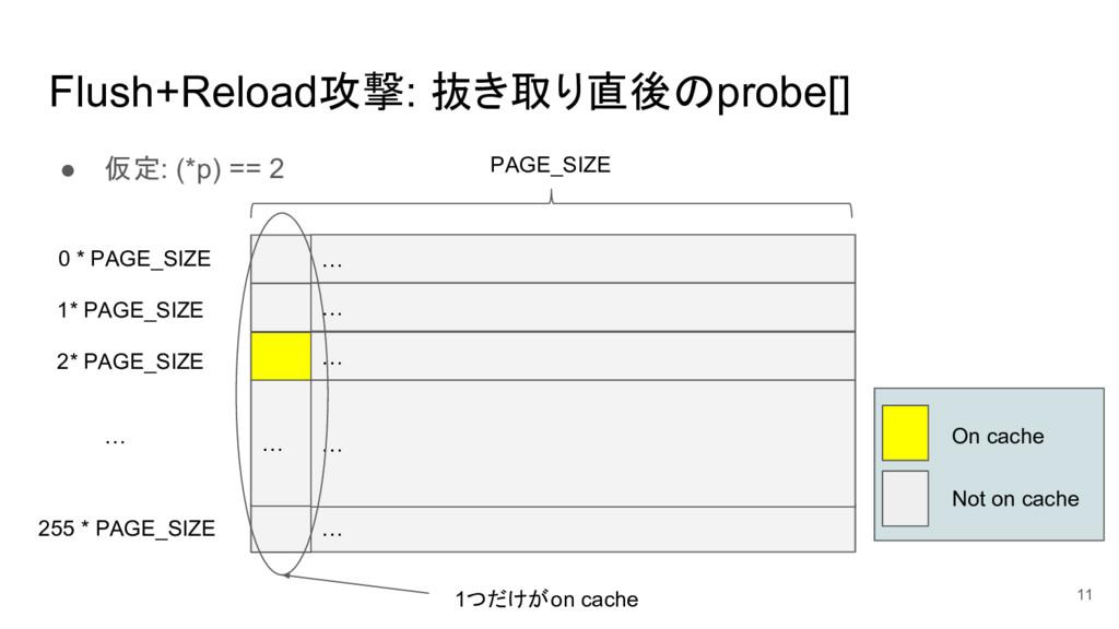 Flush+Reload攻撃: 抜き取り直後のprobe[] ● 仮定: (*p) == 2 ...