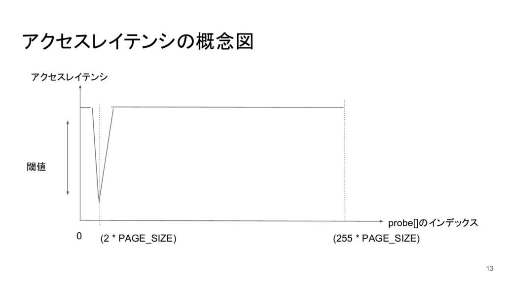 アクセスレイテンシの概念図 13 アクセスレイテンシ probe[]のインデックス 0 (25...