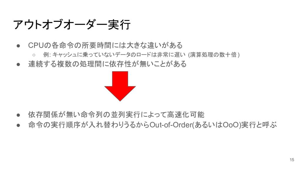 アウトオブオーダー実行 ● CPUの各命令の所要時間には大きな違いがある ○ 例: キャッシュ...