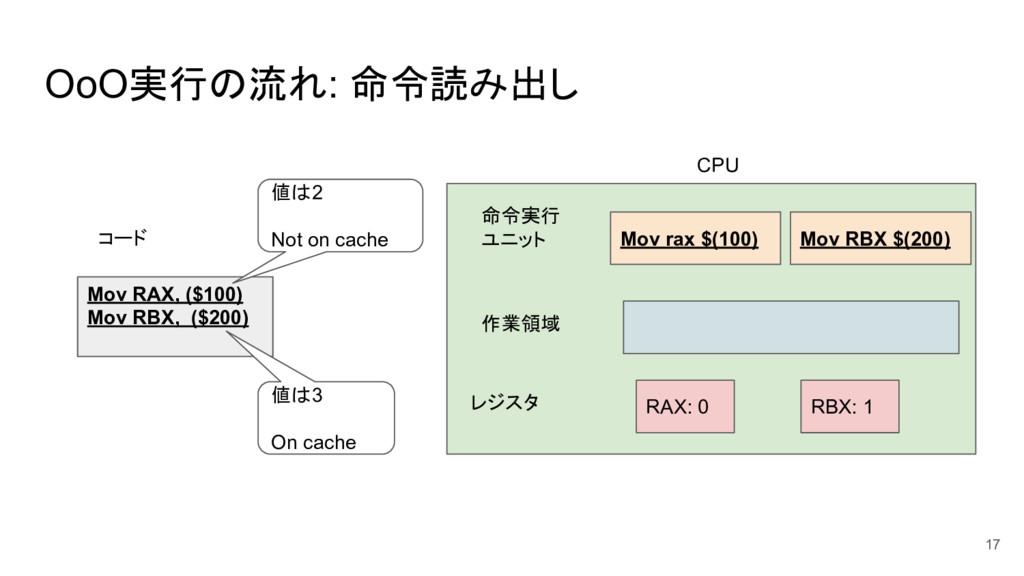 OoO実行の流れ: 命令読み出し 17 Mov RAX, ($100) Mov RBX, ($...