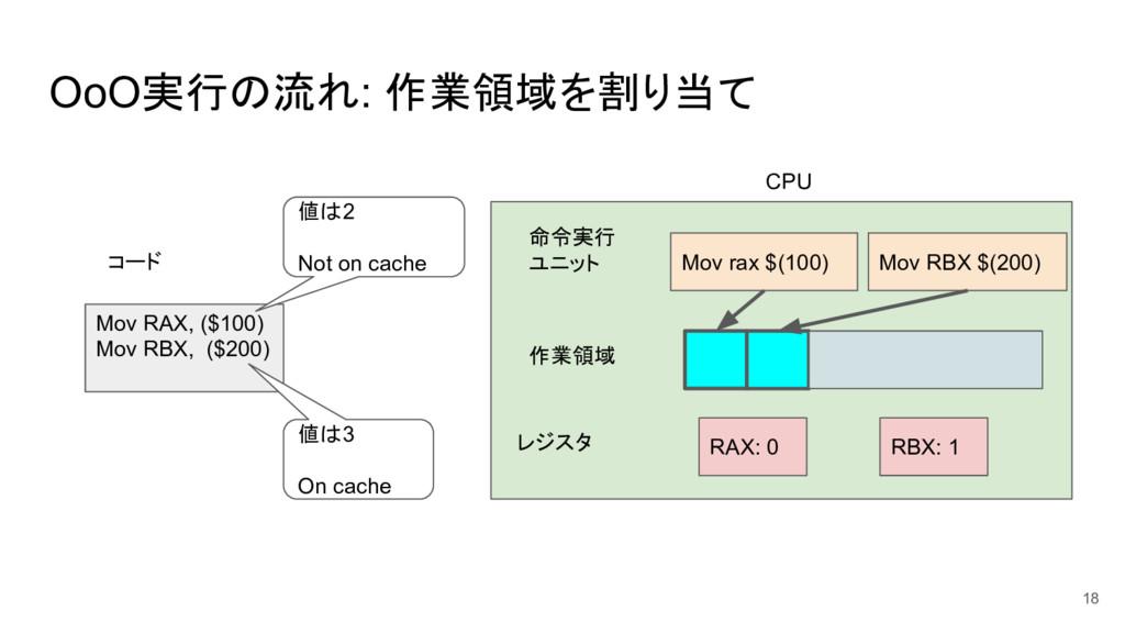 OoO実行の流れ: 作業領域を割り当て 18 Mov RAX, ($100) Mov RBX,...