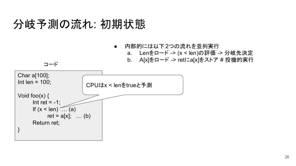 分岐予測の流れ: 初期状態 26 Char a[100]; Int len = 100; Vo...