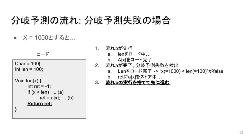 ● X = 1000とすると… 分岐予測の流れ: 分岐予測失敗の場合 33 Char a[10...