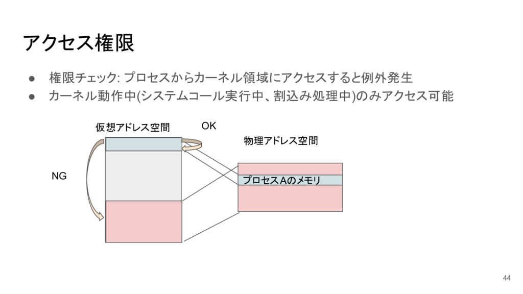 アクセス権限 ● 権限チェック: プロセスからカーネル領域にアクセスすると例外発生 ● カーネ...