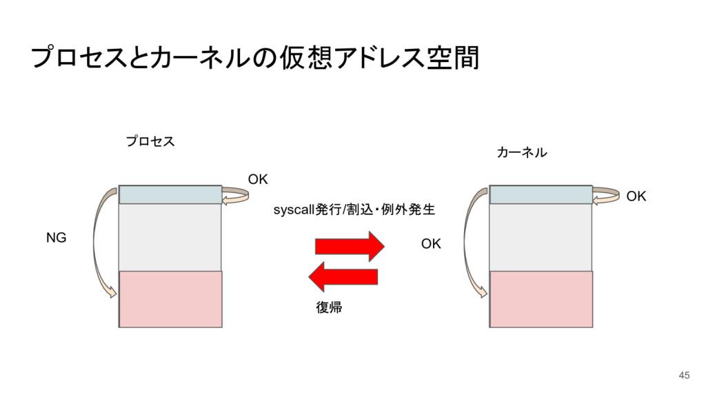 プロセスとカーネルの仮想アドレス空間 45 OK NG OK OK syscall発行/割込・...