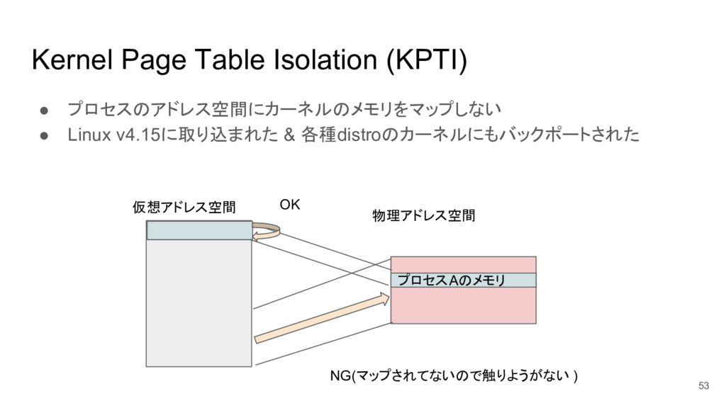 Kernel Page Table Isolation (KPTI) ● プロセスのアドレス空...