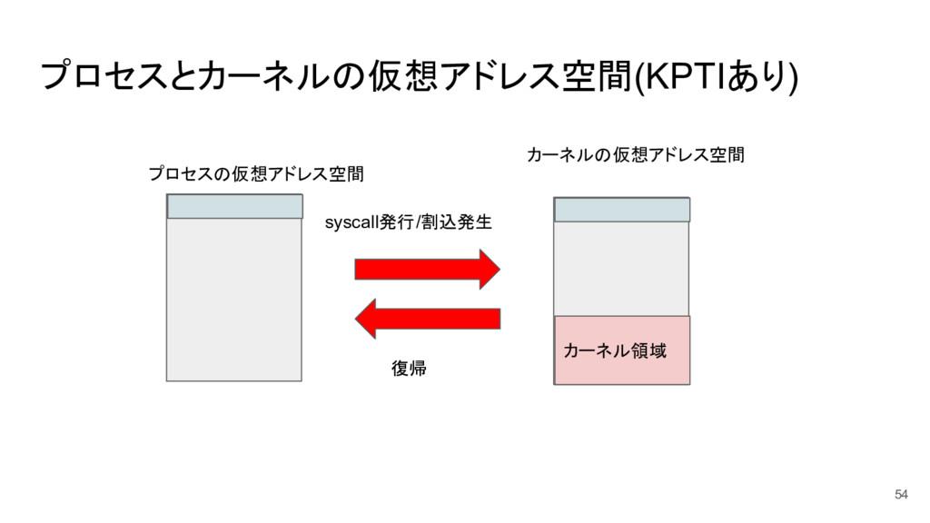 プロセスとカーネルの仮想アドレス空間(KPTIあり) 54 カーネルの仮想アドレス空間 プロセ...