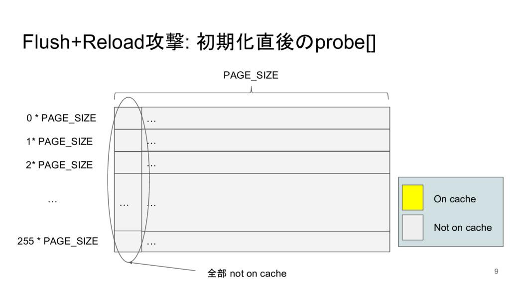 Flush+Reload攻撃: 初期化直後のprobe[] 9 PAGE_SIZE … … 0...