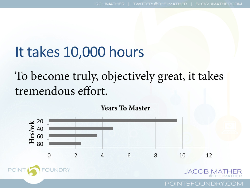 It takes 10,000 hours  To become tr...