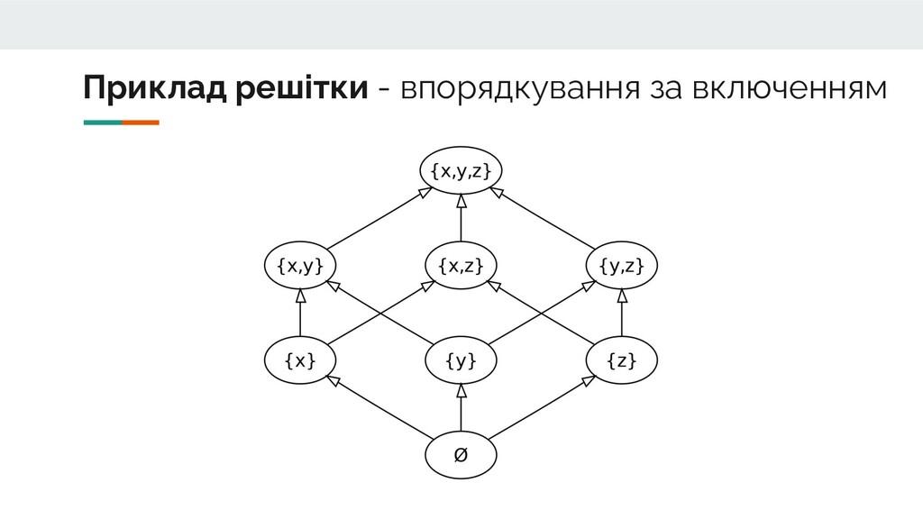 Приклад решітки - впорядкування за включенням