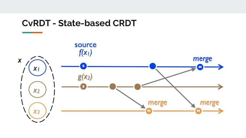 СvRDT - State-based CRDT