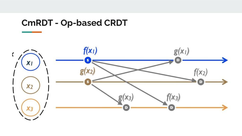 СmRDT - Op-based CRDT