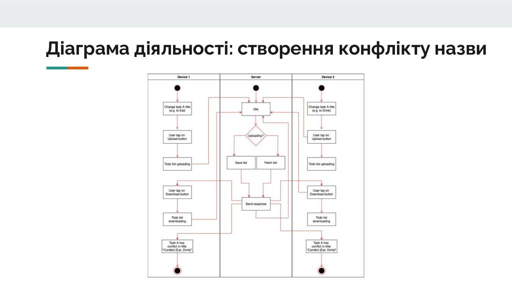 Діаграма діяльності: створення конфлікту назви