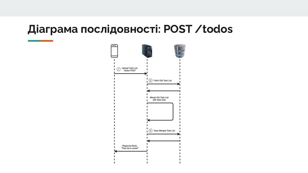 Діаграма послідовності: POST /todos