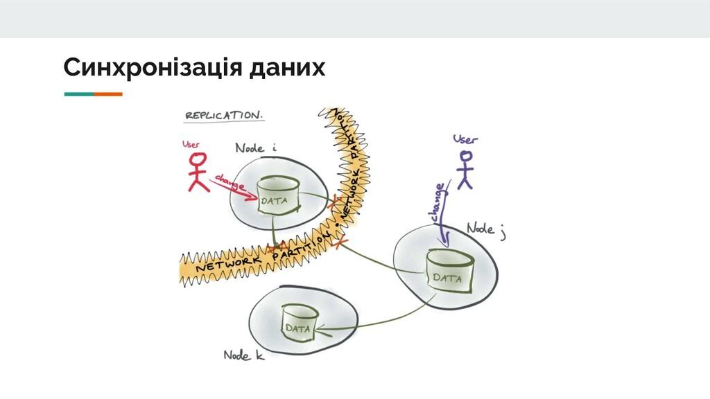 Синхронізація даних