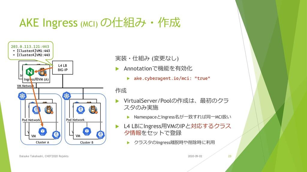 AKE Ingress (MCI) の仕組み・作成 実装・仕組み (変更なし)  Annot...