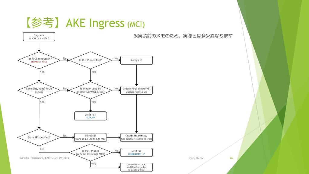 【参考】AKE Ingress (MCI) 2020-09-02 Daisuke Takaha...