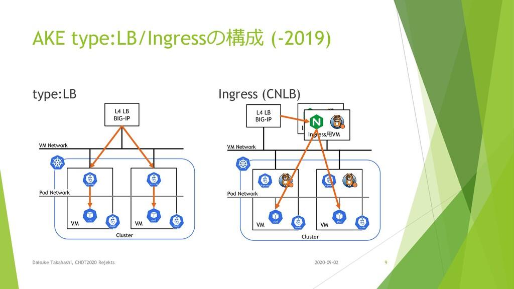 AKE type:LB/Ingressの構成 (-2019) type:LB Ingress ...