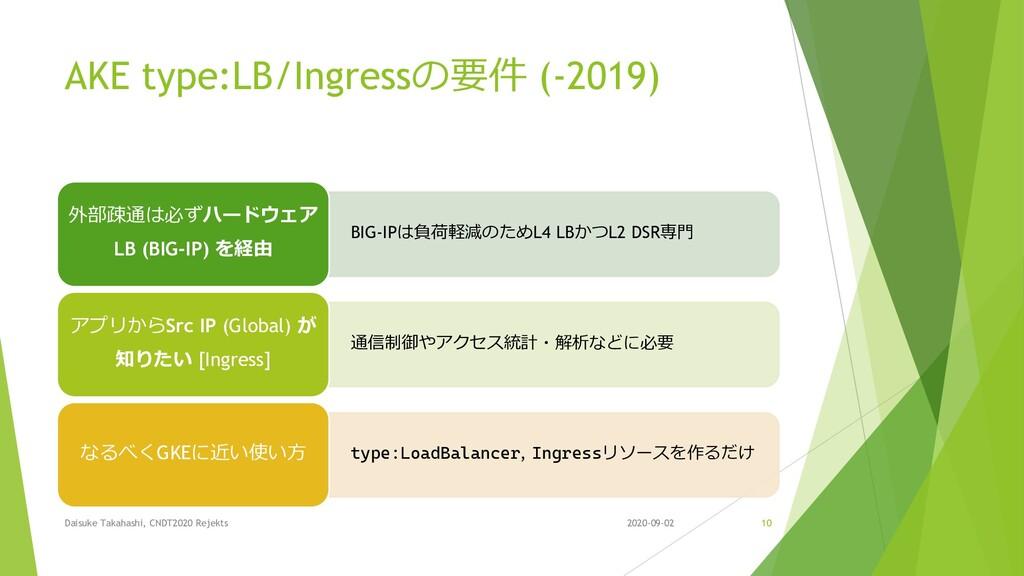 AKE type:LB/Ingressの要件 (-2019) Daisuke Takahash...