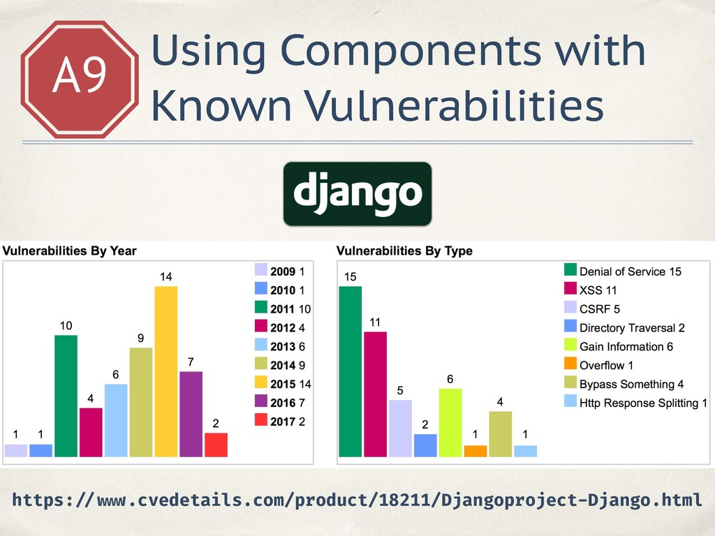 A9 Using Components with Known Vulnerabilities ...