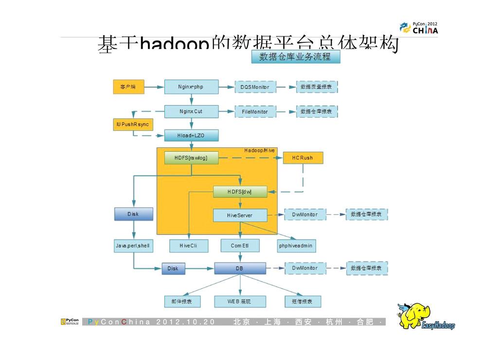 基于hadoop的数据平台总体架构