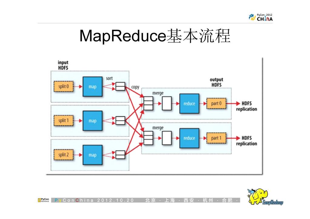 MapReduce基本流程