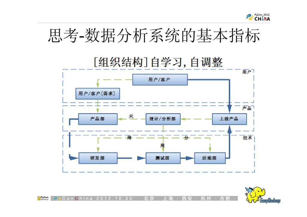 思考-数据分析系统的基本指标