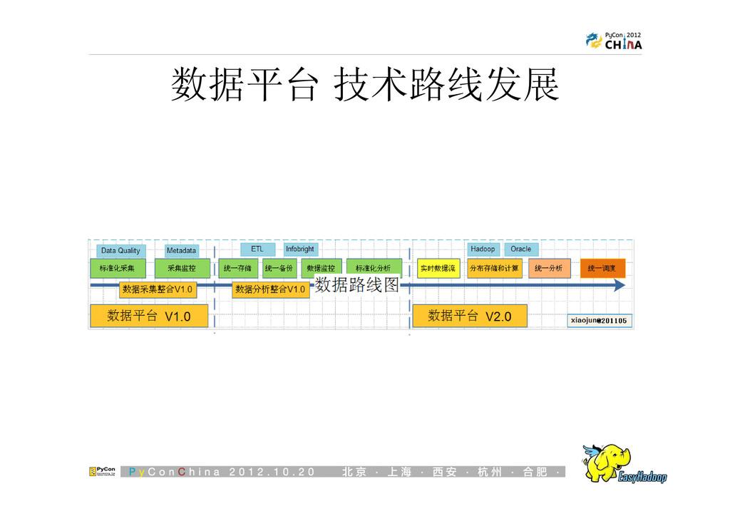 数据平台 技术路线发展