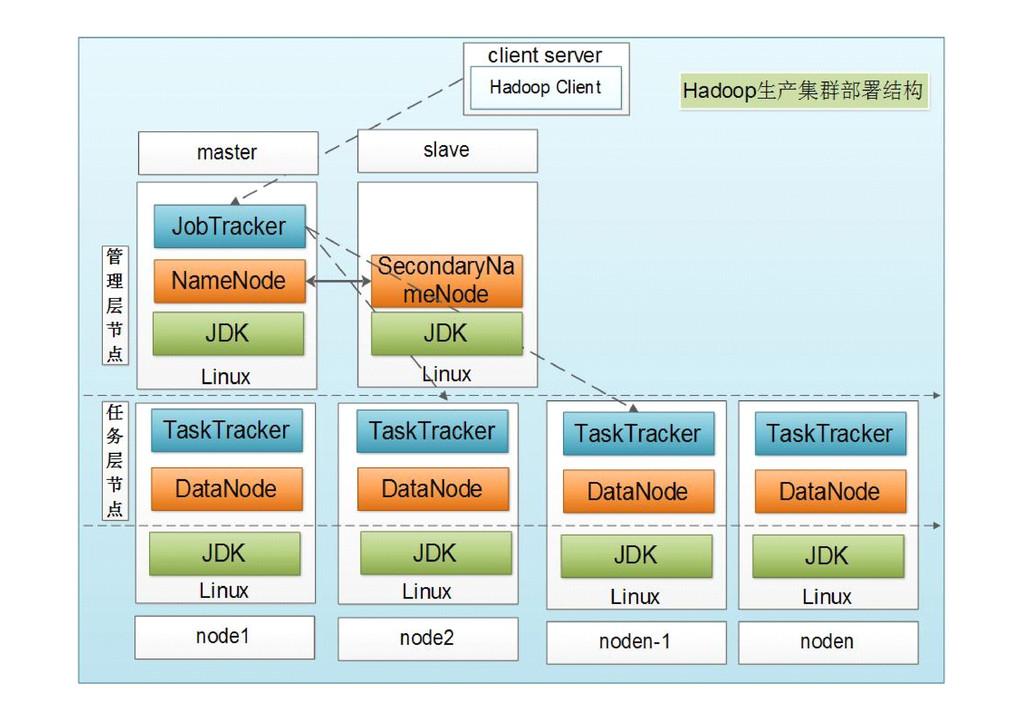 Hadoop分布式安装