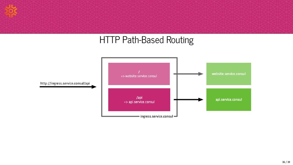 HTTP Path-Based Routing 36/39