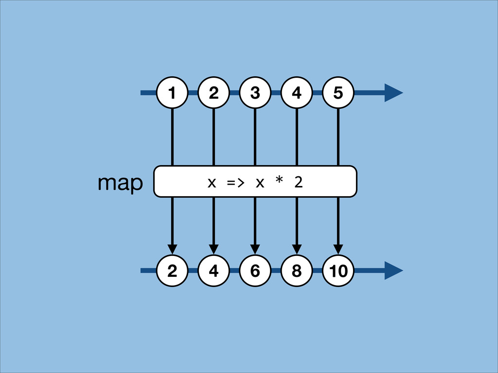 1 2 3 4 5 2 4 6 8 10 x => x * 2 map