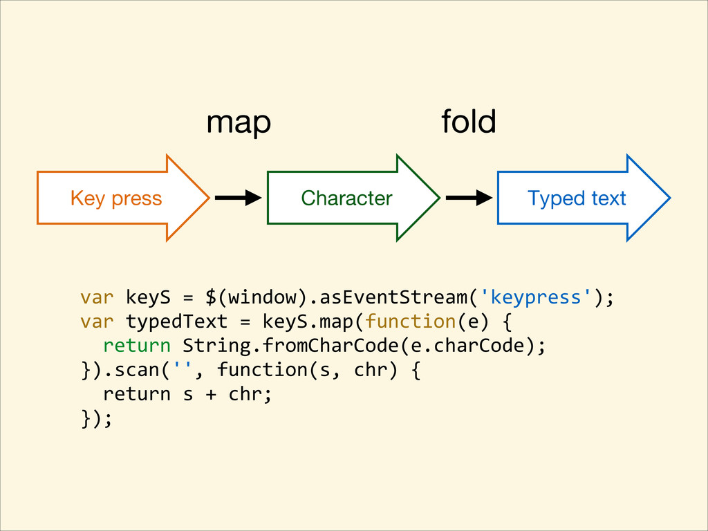 Key press Character Typed text map fold var ...