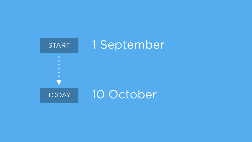 1 September ! ! 10 October START TODAY