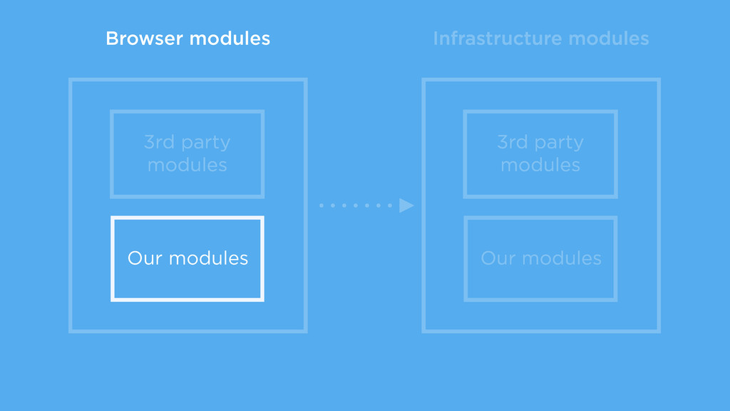 Infrastructure modules 3rd party modules Our mo...