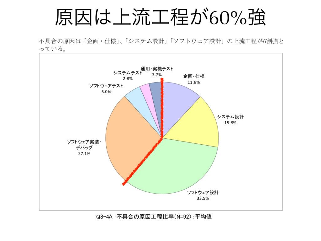 ݪҼ্ྲྀఔ͕60%ڧ Q8-4 不具合の原因工程と不具合の発見工程の比率 (不具合原因 N...