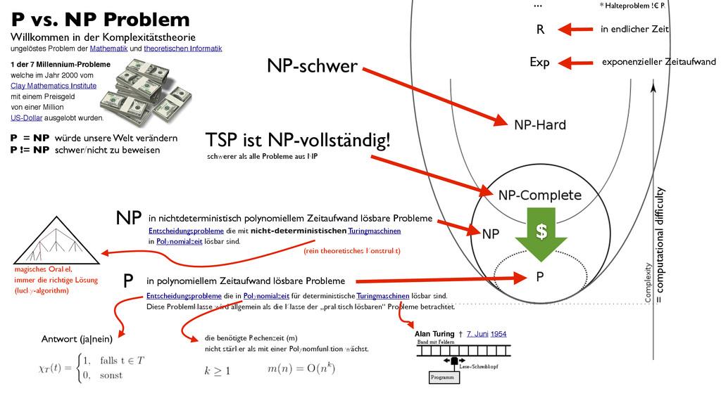 P vs. NP Problem Willkommen in der Komplexitäts...