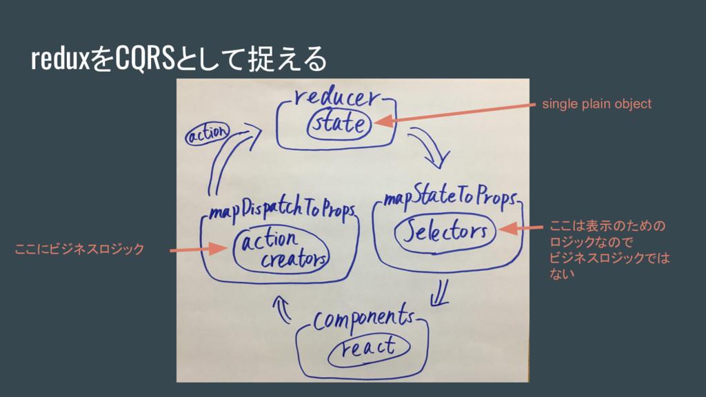 reduxをCQRSとして捉える ここにビジネスロジック ここは表示のための ロジックなので ...