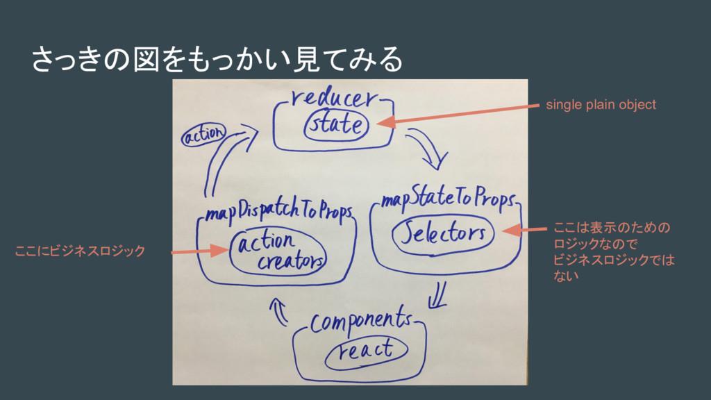 さっきの図をもっかい見てみる ここにビジネスロジック ここは表示のための ロジックなので ビジ...