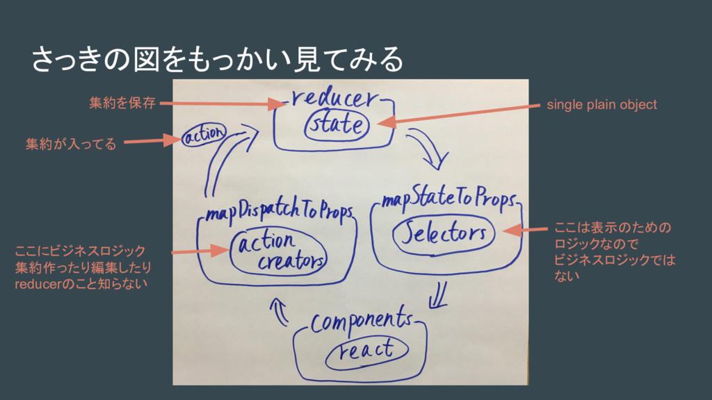 さっきの図をもっかい見てみる ここにビジネスロジック 集約作ったり編集したり reducerの...