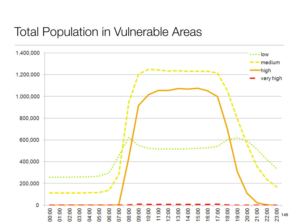 Total Population in Vulnerable Areas 148