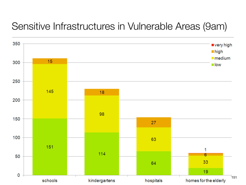 Sensitive Infrastructures in Vulnerable Areas (...